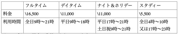 福山駅前コワーキングスペース料金